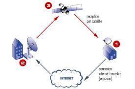Les connexions internet par