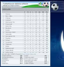 Top Football League Tables